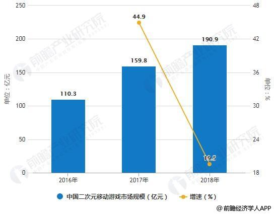 2016-2018年中国二次元移动游戏市场规模统计及增长情况