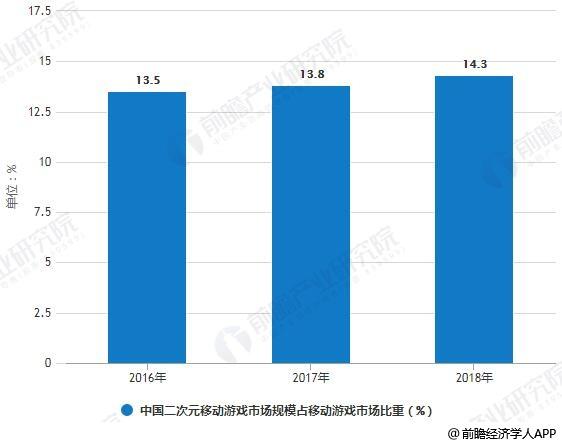 2016-2018年中国二次元移动游戏市场规模占移动游戏市场比重统计情况