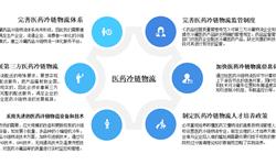 预见2019:《中国医药<em>物流</em>产业全景图谱》(附现状、竞争格局、趋势等)