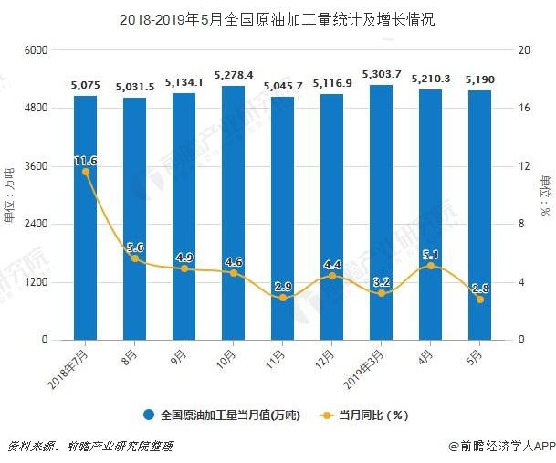 2018-2019年5月全国原油加工量统计及增长情况