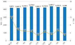 2019年前5月中国原油行业市场分析:产量超7900万吨,进口量突破2亿吨