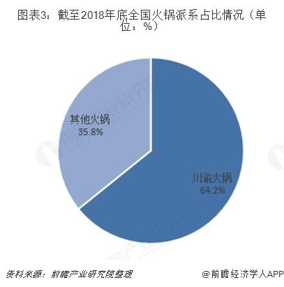 图表3:截至2018年底全国火锅派系占比情况(单位:%)