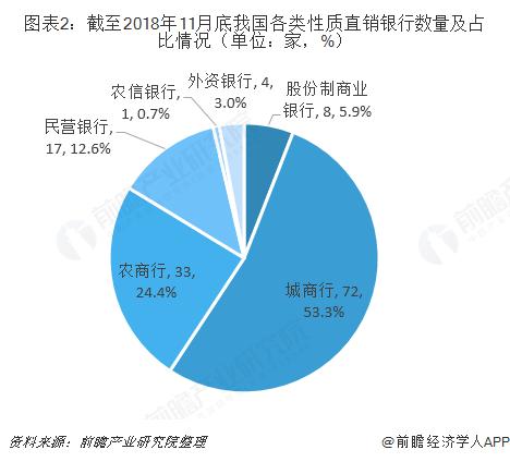 图表2:截至2018年11月底我国各类性质直销银行数量及占比情况(单位:家,%)