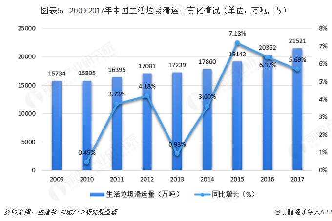 图表5:2009-2017年中国生活垃圾清运量变化情况(单位:万吨,%)