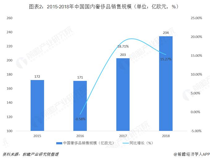 图表2:2015-2018年中国国内奢侈品销售规模(单位:亿欧元,%)