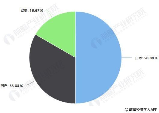 截止到2019年4月底中国二次元IP改编游戏分地区占比统计情况