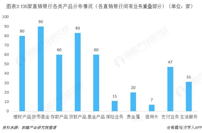 图表3:135家直销银行各类产品分布情况(各直销银行间有业务重叠部分)(单位:家)