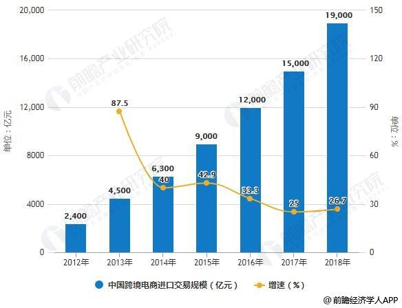 2012-2018年中国跨境电商进口交易规模统计及增长情况