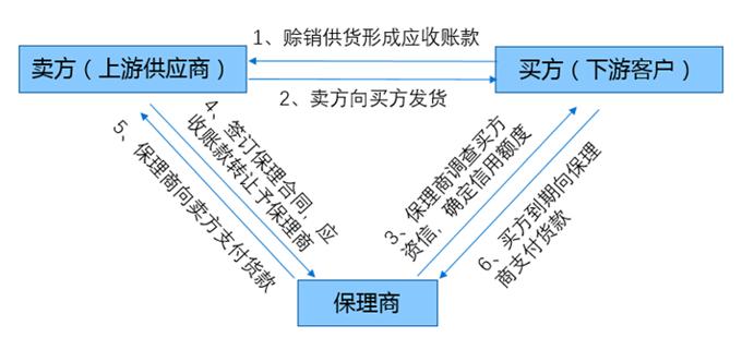 图表1:保理业务模式