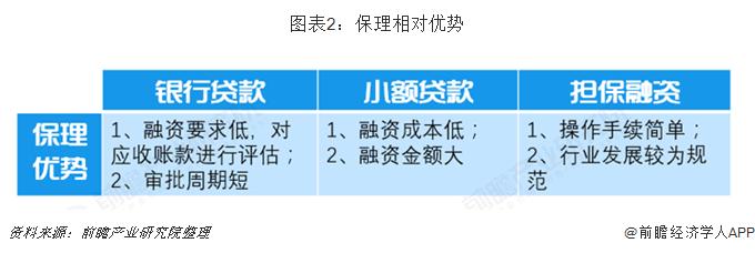 图表2:保理相对优势