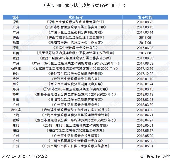 图表2:46个重点城市垃圾分类政策汇总(一)