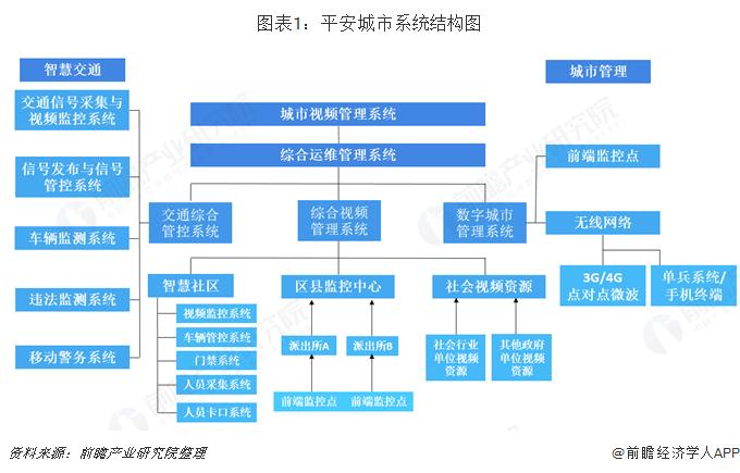 图表1:平安城市系统结构图