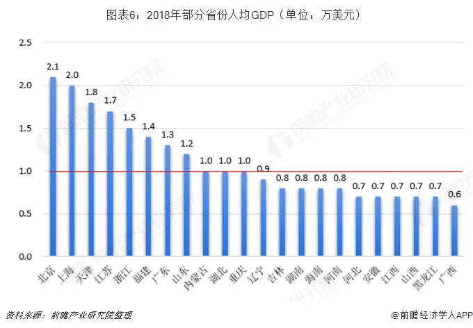 图表6:2018年部分省份人均GDP(单位:万美元)