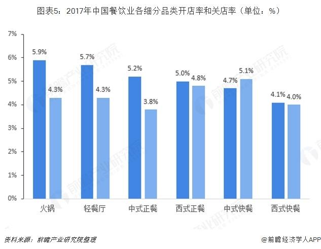图表5:2017年中国餐饮业各细分品类开店率和关店率(单位:%)