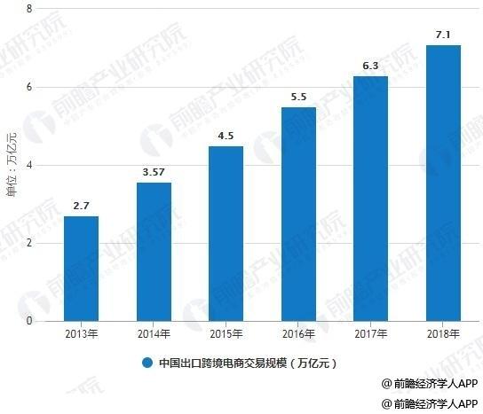 2013-2018年中国出口跨境电商交易规模统计情况