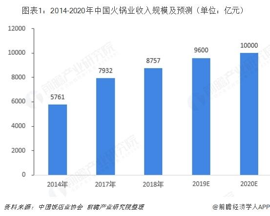 图表1:2014-2020年中国火锅业收入规模及预测(单位:亿元)