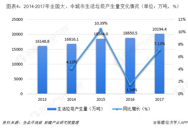 图表4:2014-2017年全国大、中城市生活垃圾产生量变化情况(单位:万吨,%)