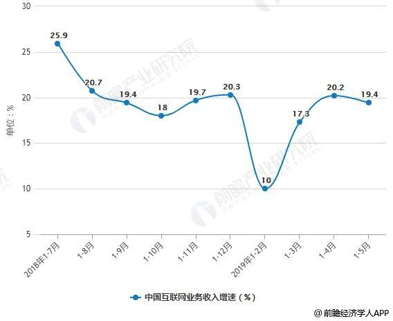 2018-2019年前5月中国互联网业务收入增速统计情况