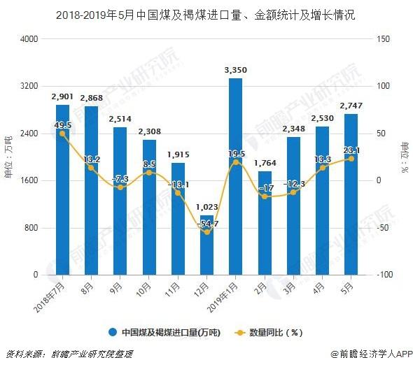 2018-2019年5月中国煤及褐煤进口量、金额统计及增长情况
