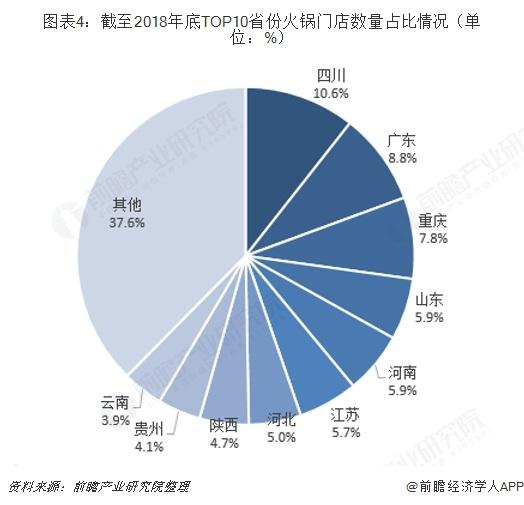 图表4:截至2018年底TOP10省份火锅门店数量占比情况(单位:%)