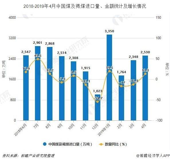 2018-2019年4月中国煤及褐煤进口量、金额统计及增长情况