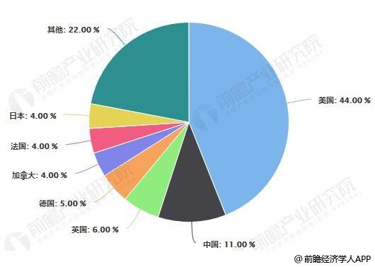 全球主要国家获得博士学位占比统计情况
