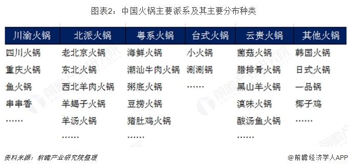 图表2:中国火锅主要派系及其主要分布种类