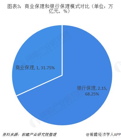 图表3:商业保理和银行保理模式对比(单位:万亿元,%)