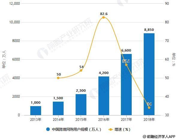 2012-2018年中国跨境网购用户规模统计及增长情况