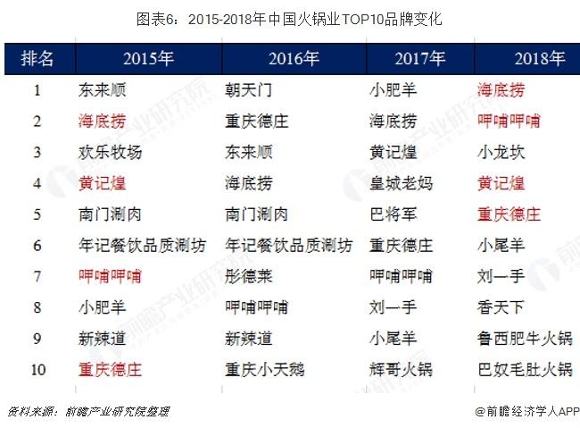 图表6:2015-2018年中国火锅业TOP10品牌变化