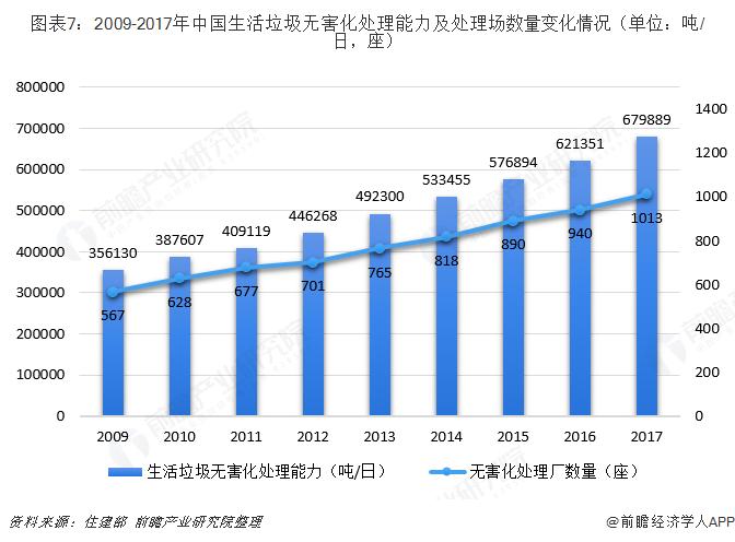图表7:2009-2017年中国生活垃圾无害化处理能力及处理场数量变化情况(单位:吨/日,座)