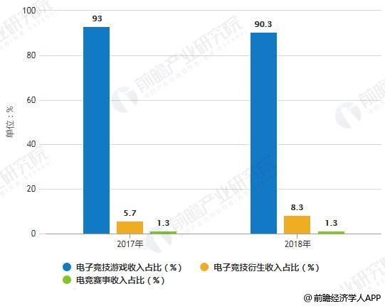 2017-2018年中国电子竞技行业收入结构占比统计情况