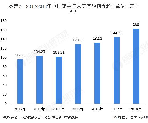 图表2:2012-2018年中国花卉年末实有种植面积(单位:万公顷)