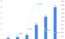 2018年中国充电服务行业市场分析与发展趋势 行业政策支持作用继续显现【组图】