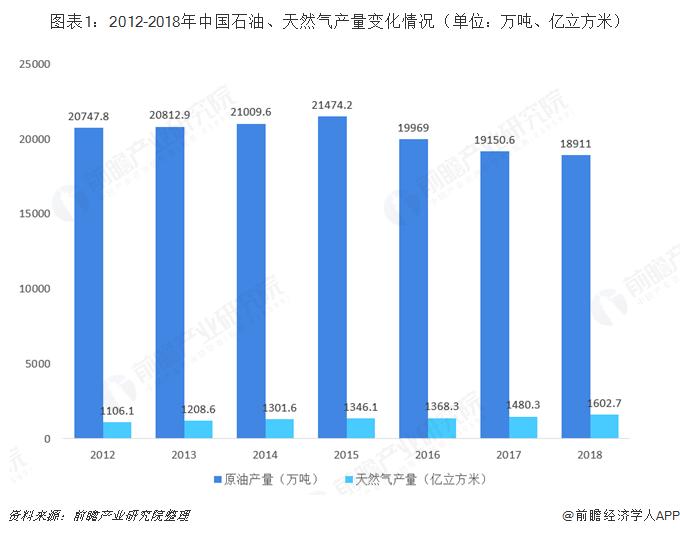 图表1:2012-2018年中国石油、天然气产量变化情况(单位:万吨、亿立方米)