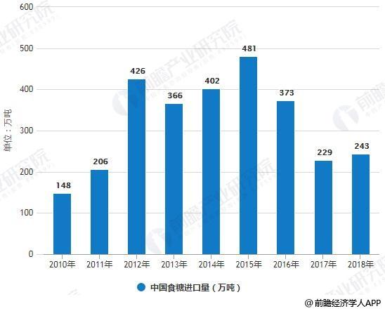 2010-2018年中国食糖进口量统计情况