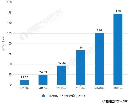 2016-2021年中国整体卫浴市场规模统计情况及预测