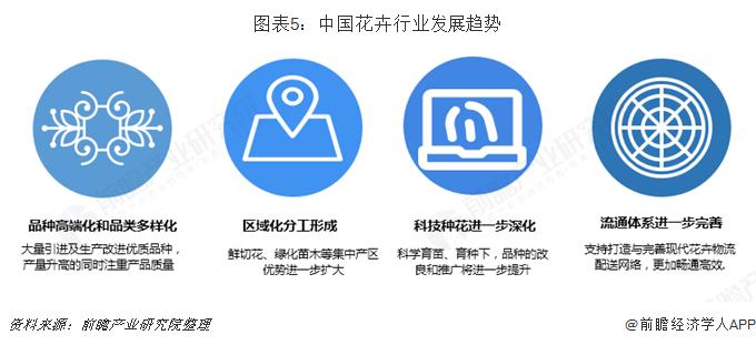 图表5:中国花卉行业发展趋势