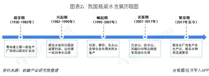 图表2:我国瓶装水发展历程图