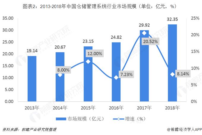 图表2:2013-2018年中国仓储管理系统行业市场规模(单位:亿元,%)