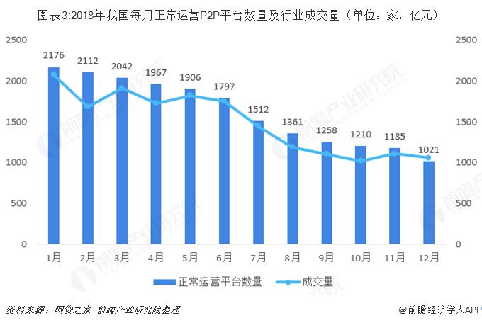 图表3:2018年我国每月正常运营P2P平台数量及行业成交量(单位:家,亿元)