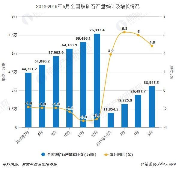 2018-2019年5月全国铁矿石产量统计及增长情况