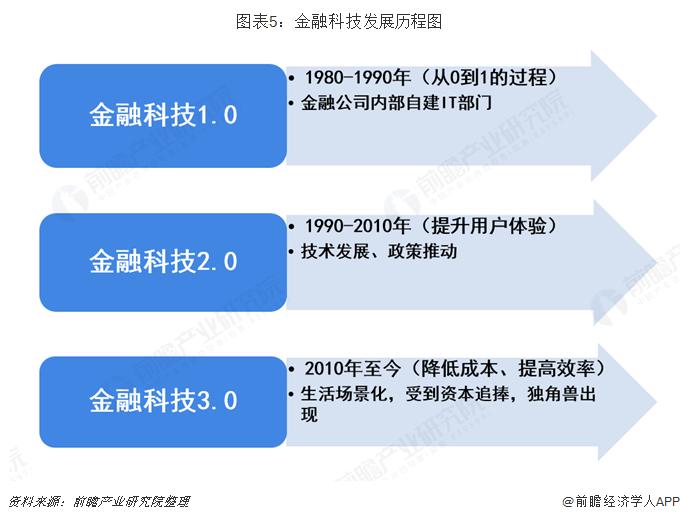 图表5:金融科技发展历程图
