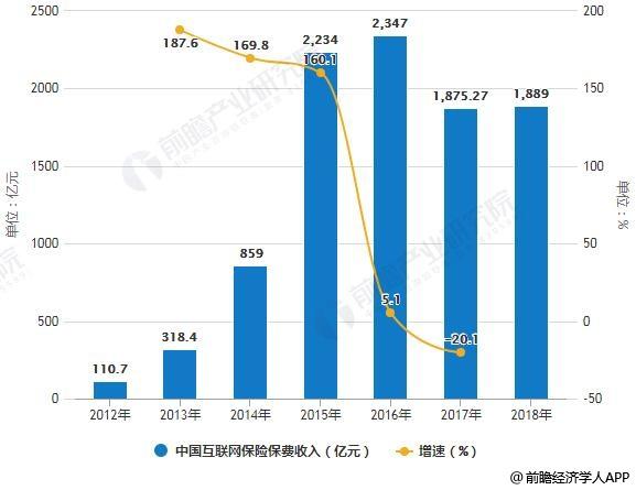 2012-2018年中国互联网保险保费收入统计及增长情况