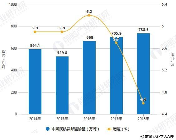 2014-2018年中国民航货邮运输量统计及增长情况