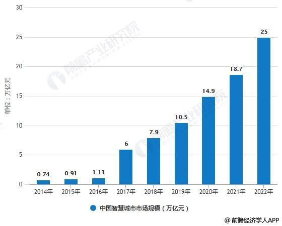2014-2022中国智慧城市市场规模统计情况及预测