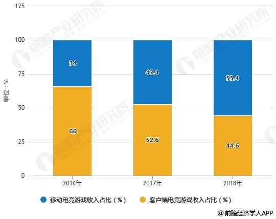 2017-2018年中国电子竞技游戏收入结构占比统计情况