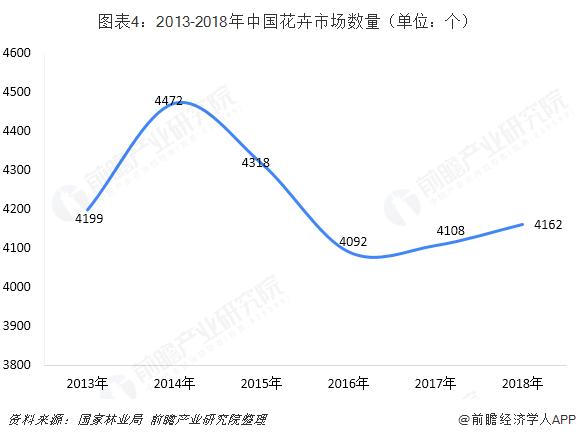 图表4:2013-2018年中国花卉市场数量(单位:个)