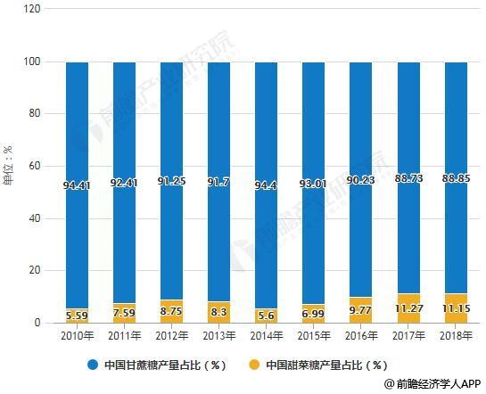 2010-2018年中国食糖生产结构占比统计情况