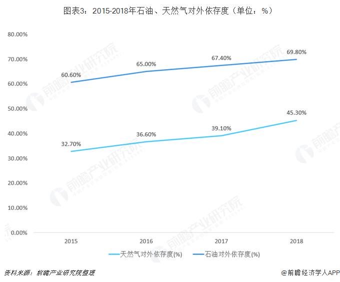图表3:2015-2018年石油、天然气对外依存度(单位:%)